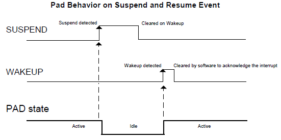 Pad-Behavior-on-Suspend-and-Resume-Event.PNG
