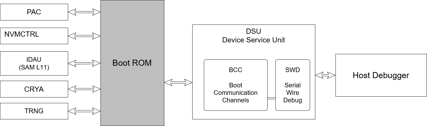 saml10-boot-rom_SAM_L10_Boot_ROM_block_diagram.png