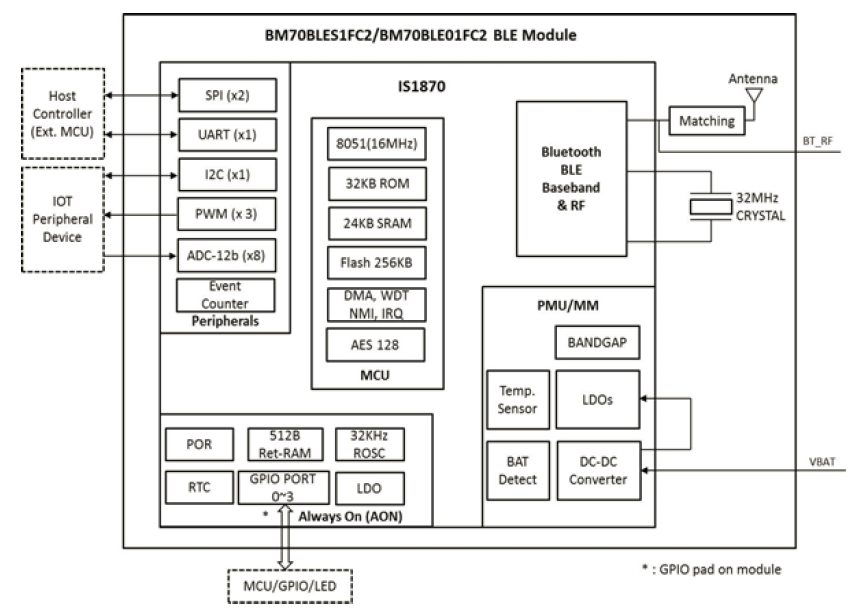 BM70BlockDiagram.png
