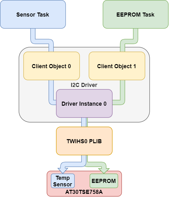 i2c_client_overview.png