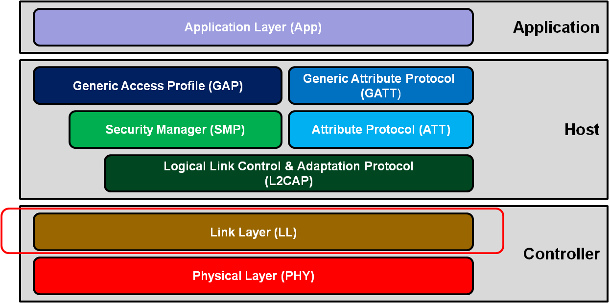 stack-link-layer.png